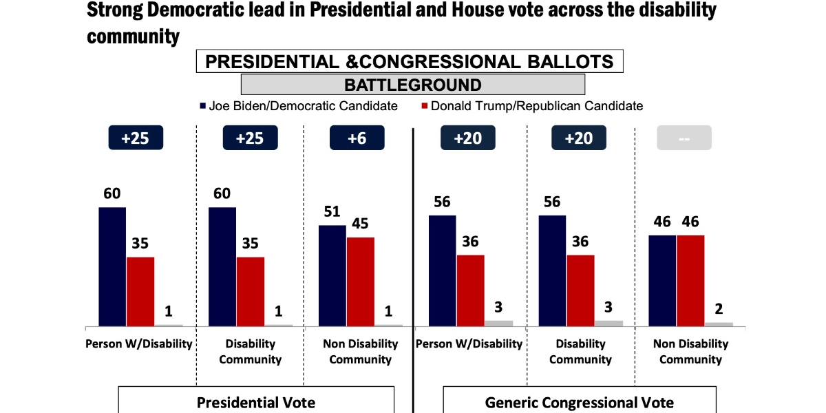 Screenshot of poll results shown Biden with a 25 point lead in presidential vote among people with disabilities